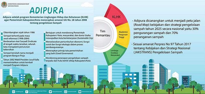 Kota dan Kabupaten Wujudkan Pembangunan Kota Berkelanjutan
