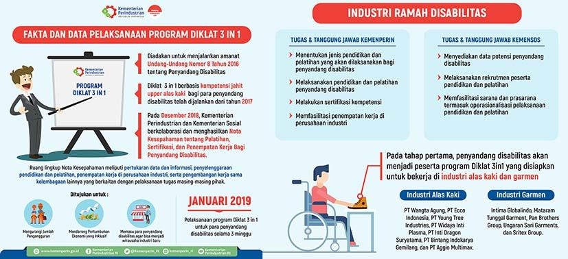 Kemenperin-Kemensos Latih Penyandang Disabilitas Agar Siap Kerja di Industri