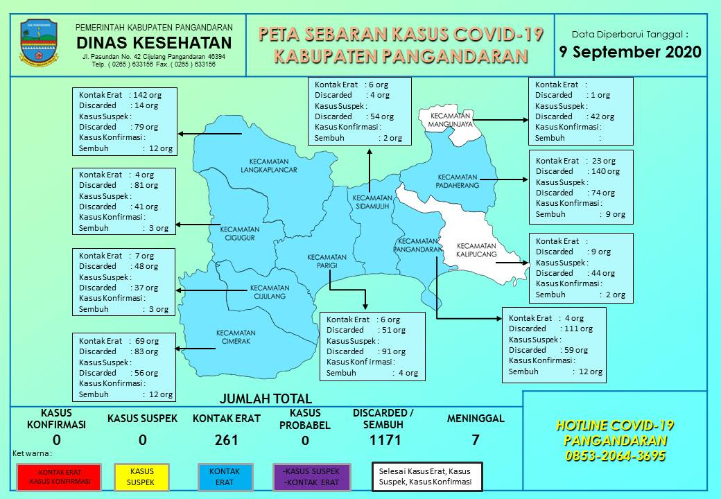 Data Covid-19 Kabupaten Pangandaran Update : Rabu, 9 September 2020